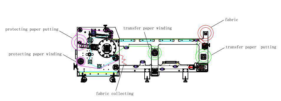 دستگاه کلندر چاپ پارچه مدل F4217T